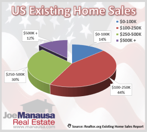 US Existing Home Sales
